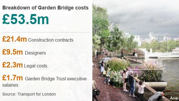 Дай нам, батюшка, ответ, строить дальше или нет... Лондон, Мост, Строительство, Распил бюджета, Политика