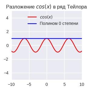 Как калькулятору посчитать синус? Математика, Программирование, Калькулятор, Экспонента, Научпоп, Человек наук, Гифка