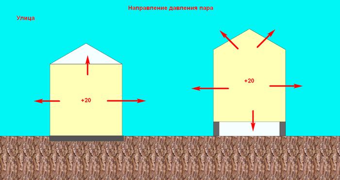 Мифы строительства 19: Паропронецаемость это просто! Почти. Мифы строительства, Строительство, Длиннопост