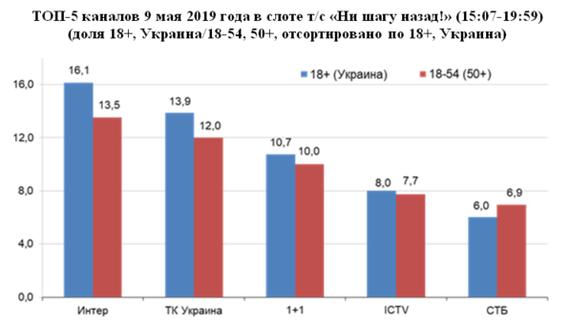 """Несмотря на угрозы радикалов, канал """"Интер"""" с концертом на День Победы снова стал лидером украинского эфира 9 мая. Политика, 9 мая, Украина, Телевидение, Национализм"""
