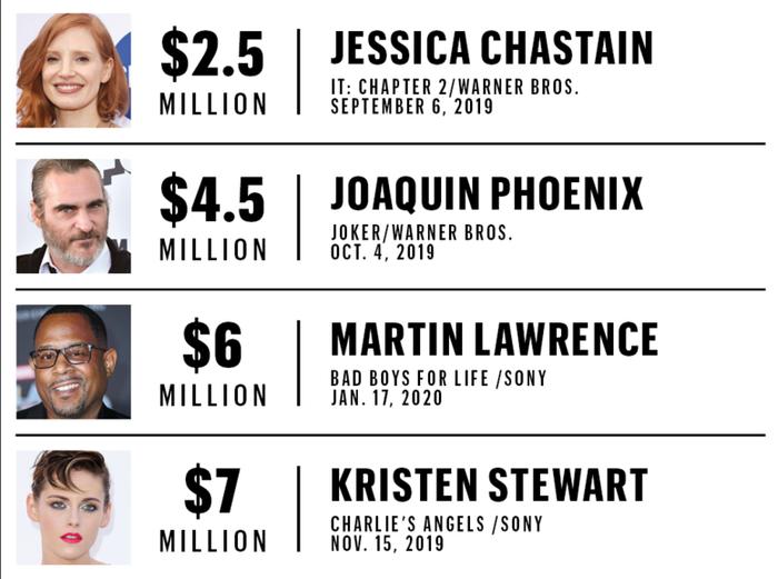 Журнал Variety рассказал о зарплате голливудских актёров в грядущих блокбастерах Актеры, Фильмы, Зарплата, Длиннопост