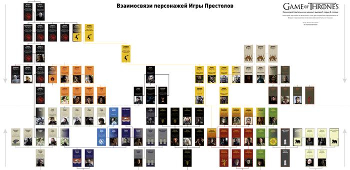 Кто кому кем приходится в Игре Престолов v 2 Игра престолов, Персонажи, Спойлер, Старки, Таргариены, Ланнистеры, Грейджои, Баратеоны