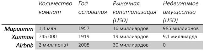 Шеринговая экономика вырастет в 10 раз