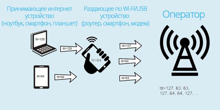 Как обойти ограничение скорости на раздачу мобильного интернета Tethering, Мобильный интернет, Сотовая связь