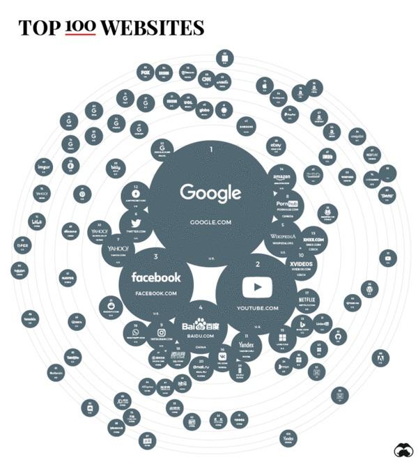 Топ 100 сайтов мира 2019 Сайт, Рейтинг, Топ, Инфографика, Гифка, Длиннопост