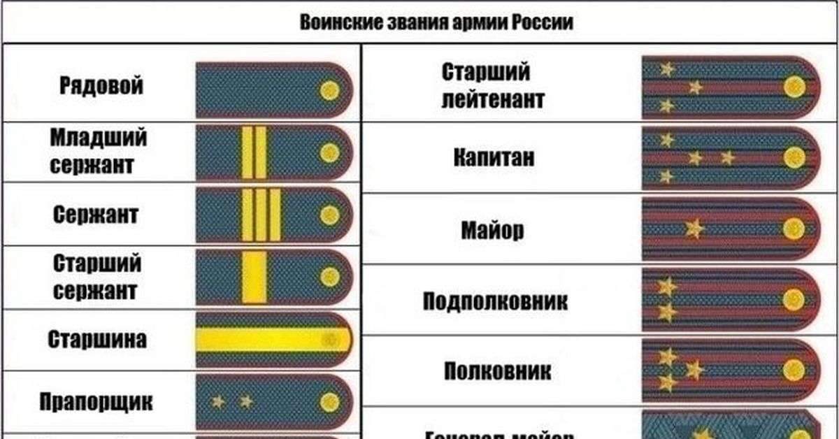Военные погоны картинки и звания