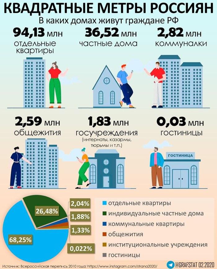 Где живут россияне. Кстати, не смог найти похожей инфографики касаемо США