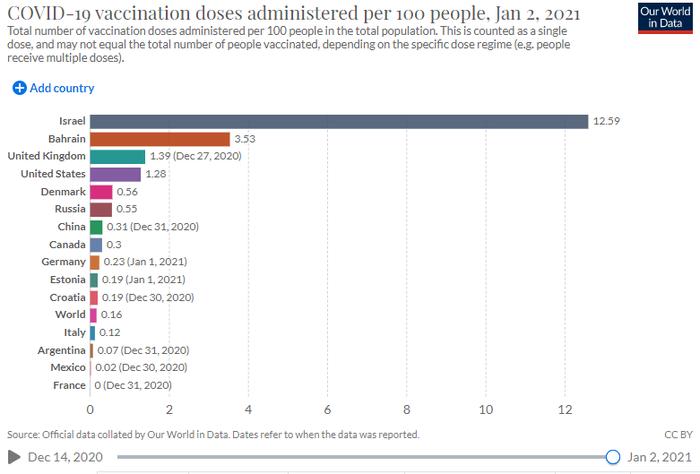 Процент вакцинированных от коронавируса на второе января в разных странах