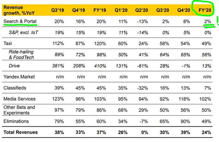 Яндекс - 2020 год в цифрах Яндекс, Инвестиции, Факты, Интернет, Деньги, Бизнес, Статистика, Экономика, Финансы, Длиннопост