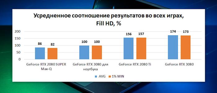 Как Intel, AMD и Nvidia обманывают покупателей ноутбуков Ноутбук, Процессор, Nvidia RTX, AMD, Intel, Видео, YouTube, Длиннопост