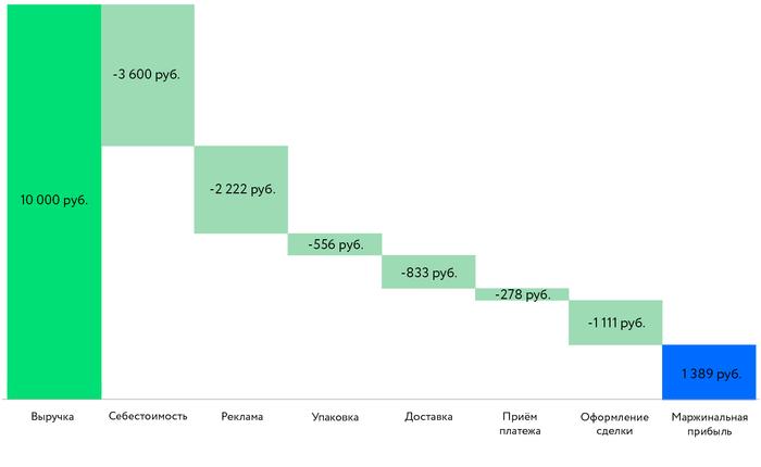 Юнит-экономика — это просто Маркетинг, Интернет-Маркетинг, Экономика, Бизнес, Предпринимательство, Длиннопост