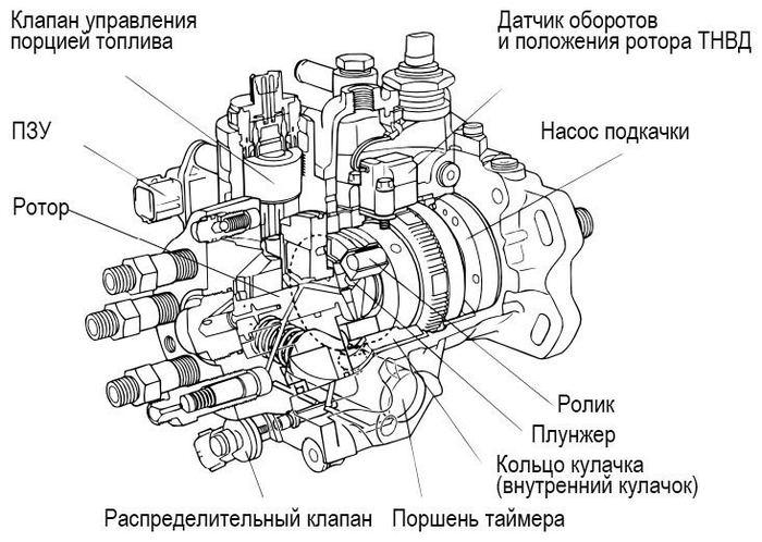 Toyota Dyna. Не запускается двигатель Авто, Toyota, Ремонт авто, Диагностика, Автодиагностика, Автоэлектрика, Длиннопост