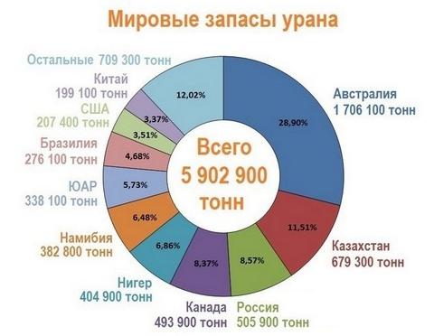 Казатомпром - новая компания в портфеле Акции, Инвестиции, Финансы, Деньги, АЭС, Атомная энергетика, Длиннопост
