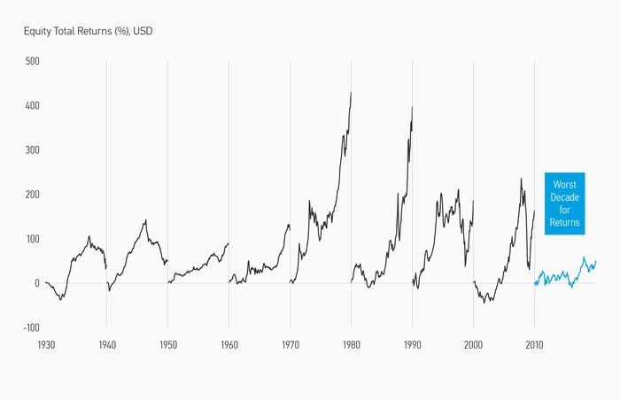 Развивающиеся рынки - сколько вешать в граммах? Инвестиции, Деньги, Экономика, Акции, Статистика, Исследования, Длиннопост