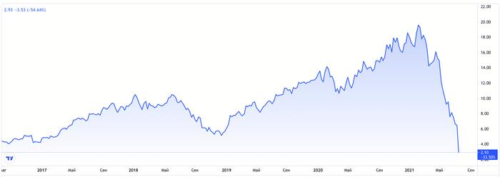 TAL Education: инвесторы поставили всё на зеро и проиграли (снова) Акции, Инвестиции, Финансы, Деньги, Обвал рынка, Не надо так, Биржа, Длиннопост